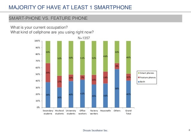 2 MAJORITY OF HAVE AT LEAST 1 SMARTPHONE 38% 30% 40% 42% 35% 36% 58% 40% 29% 17% 10% 7% 15% 18% 9% 10% 33% 52% 50% 51% 51%...