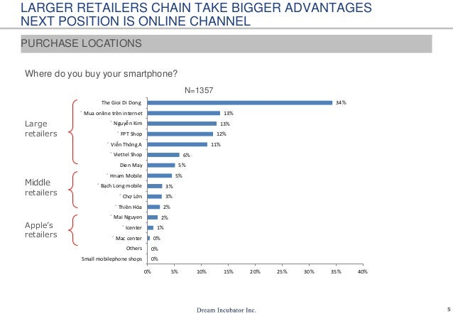 5 LARGER RETAILERS CHAIN TAKE BIGGER ADVANTAGES NEXT POSITION IS ONLINE CHANNEL Where do you buy your smartphone? Large re...