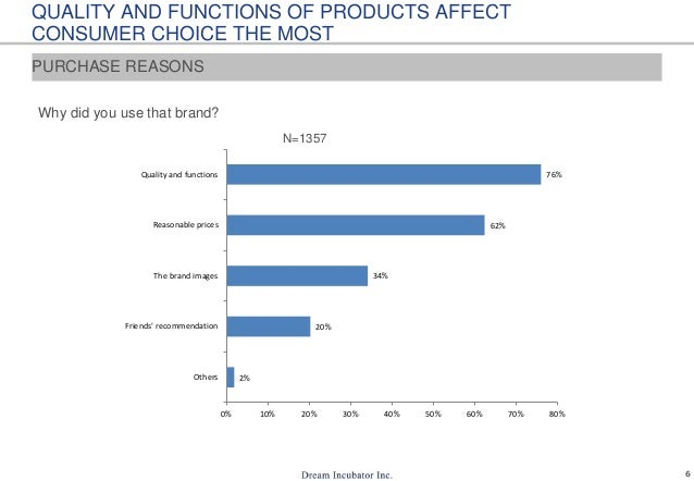 6 QUALITY AND FUNCTIONS OF PRODUCTS AFFECT CONSUMER CHOICE THE MOST Why did you use that brand? 2% 20% 34% 62% 76% 0% 10% ...