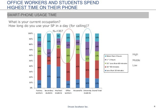 8 OFFICE WORKERS AND STUDENTS SPEND HIGHEST TIME ON THEIR PHONE What is your current occupation? How long do you use your ...