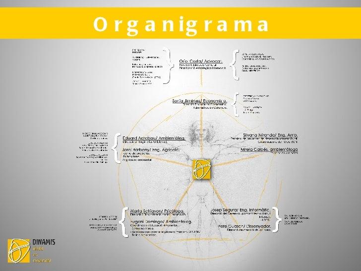 1a Fase. Planificació estratègica Treballar amb DINAMIS permet: <ul><li>Impulsar un canvi organitzatiu mitjançant la profe...