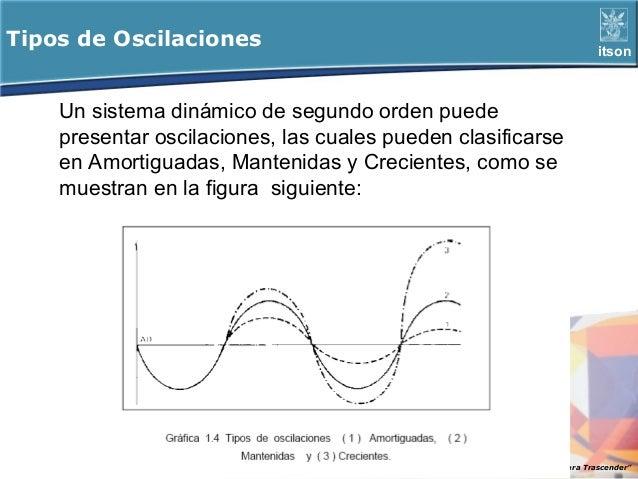 Tipos de Oscilaciones                                                     itson    Un sistema dinámico de segundo orden pu...