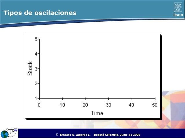 Tipos de oscilaciones                                                                               itson               © ...