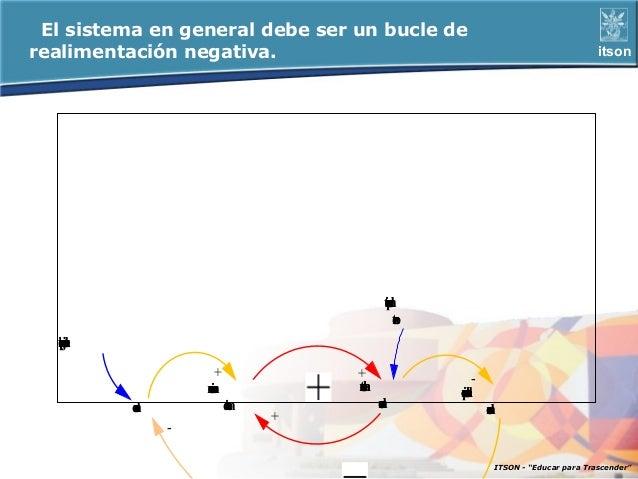 El sistema en general debe ser un bucle derealimentación negativa.                                                   itson...