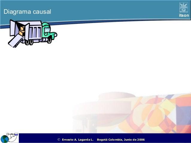 Diagrama causal                                                                                        itson              ...