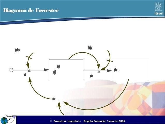 Diagrama de Forrester                                                                                      itson          ...