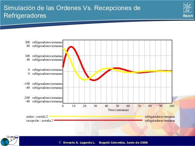 Simulación de las Ordenes Vs. Recepciones deRefrigeradores                                                                ...