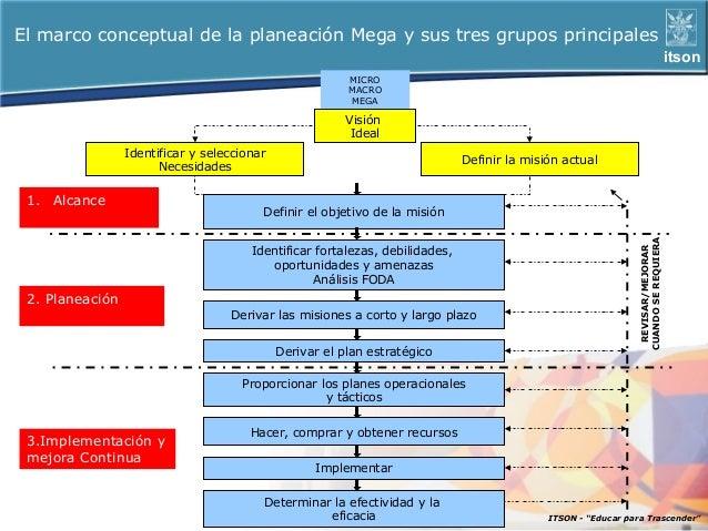 El marco conceptual de la planeación Mega y sus tres grupos principales                                                   ...