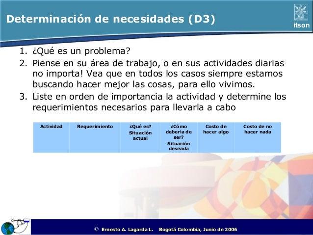 Determinación de necesidades (D3)                                                                            itson  1. ¿Qu...