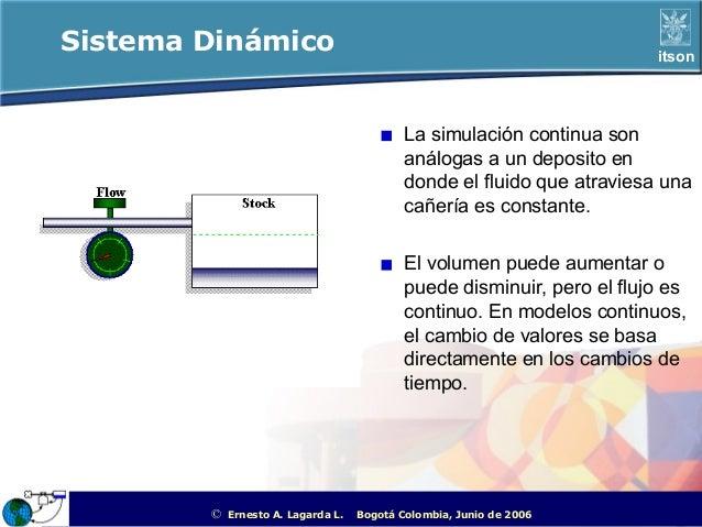 Sistema Dinámico                                                                             itson                        ...