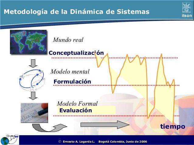Metodología de la Dinámica de Sistemas                                                             itson            Mundo ...