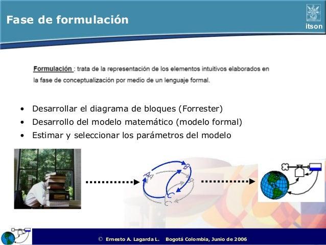 Fase de formulación                                                                                      itson  • Desarrol...