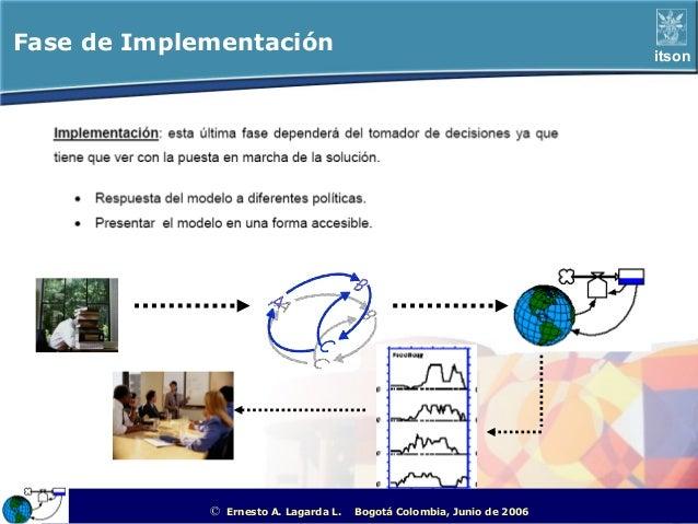 Fase de Implementación                                                                            itson             ©   Er...