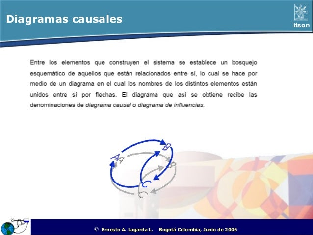 Diagramas causales                                                                                itson             ©   Er...