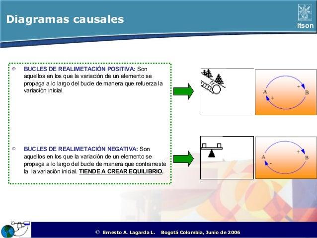 Diagramas causales                                                                                                itson  B...