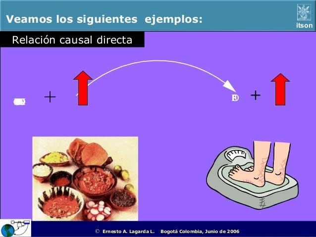 Veamos los siguientes ejemplos:                                                                     itsonRelación causal d...