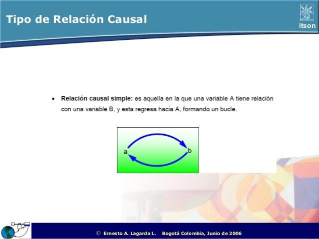 Tipo de Relación Causal                                                                            itson              ©   ...