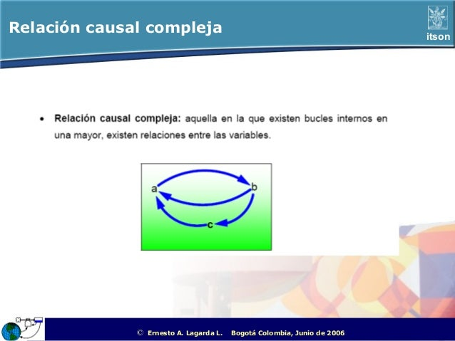 Relación causal compleja                                                                           itson              ©   ...