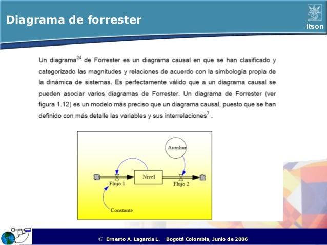 Diagrama de forrester                                                                              itson              ©   ...