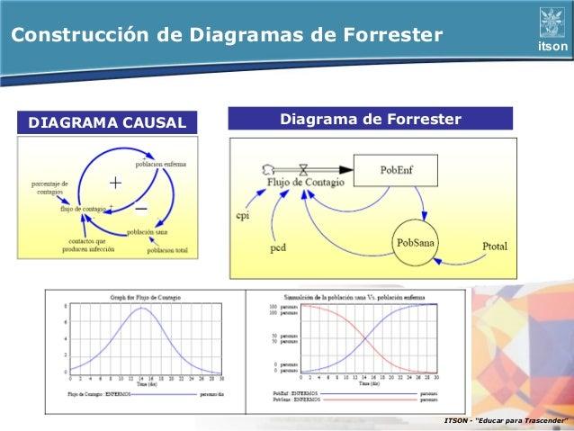 Construcción de Diagramas de Forrester                            itson DIAGRAMA CAUSAL       Diagrama de Forrester       ...