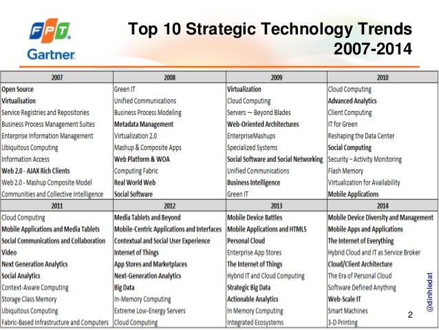 Top 10 Strategic Technology Trends 2007-2014 - Gartner