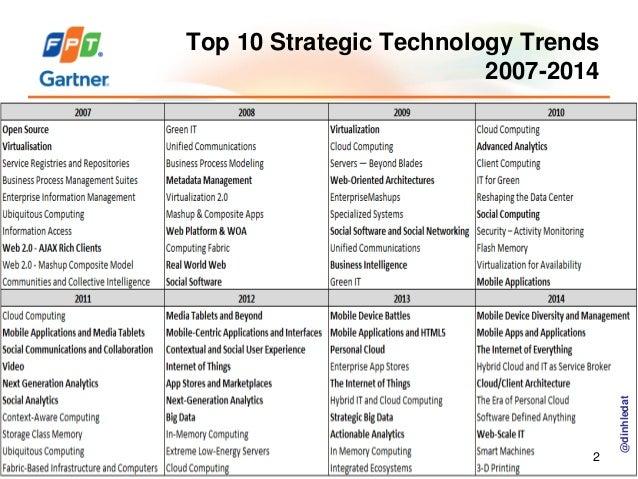 Top 10 Technology Priorities