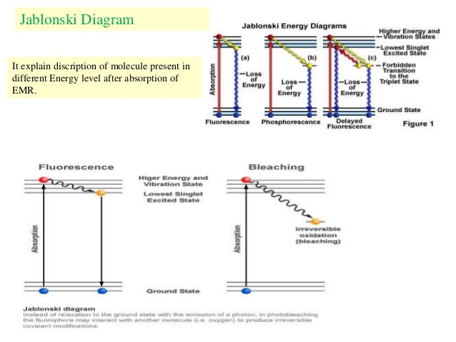 Dinkars presentation on potochemistry jablonski diagram ccuart Choice Image