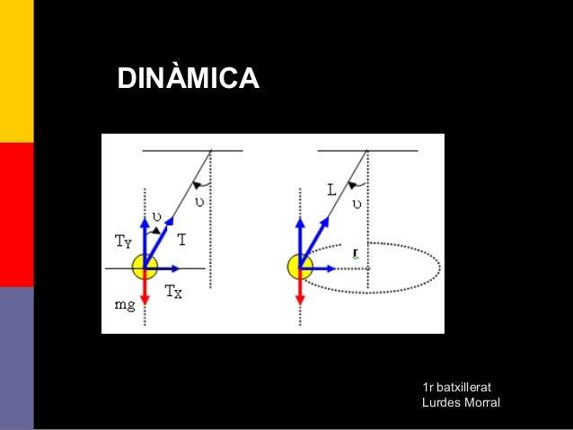 DINÀMICA           1r batxillerat           Lurdes Morral    1