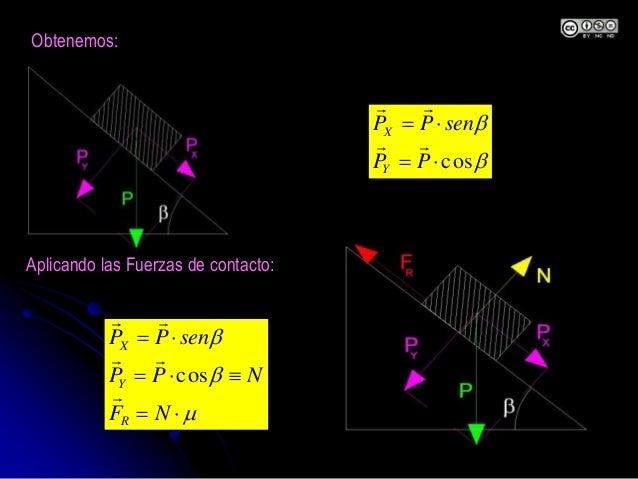 Obtenemos:  b b    NF NPP senPP R Y X    cos Aplicando las Fuerzas de contacto: b b cos  PP senPP Y X  ...