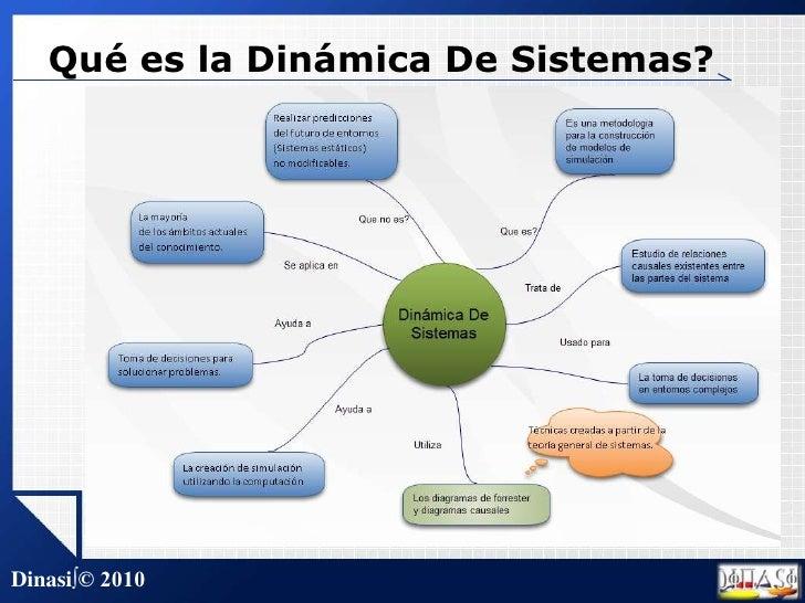 Qué es la Dinámica De Sistemas?<br />