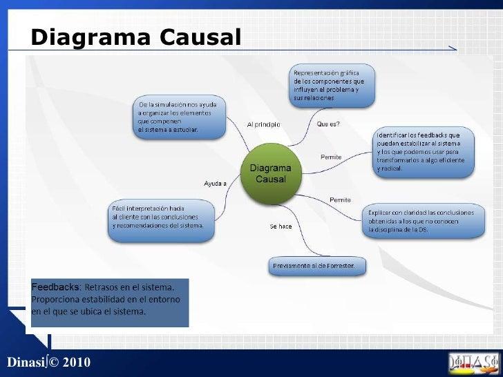 Diagrama Causal<br />