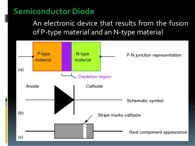 diode and its application The most common type of diode uses a p-n junction in which one material (n) has  at their interface, a depletion region is formed across which electrons diffuse.