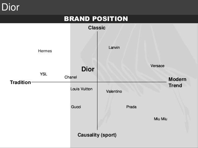 7 dior values