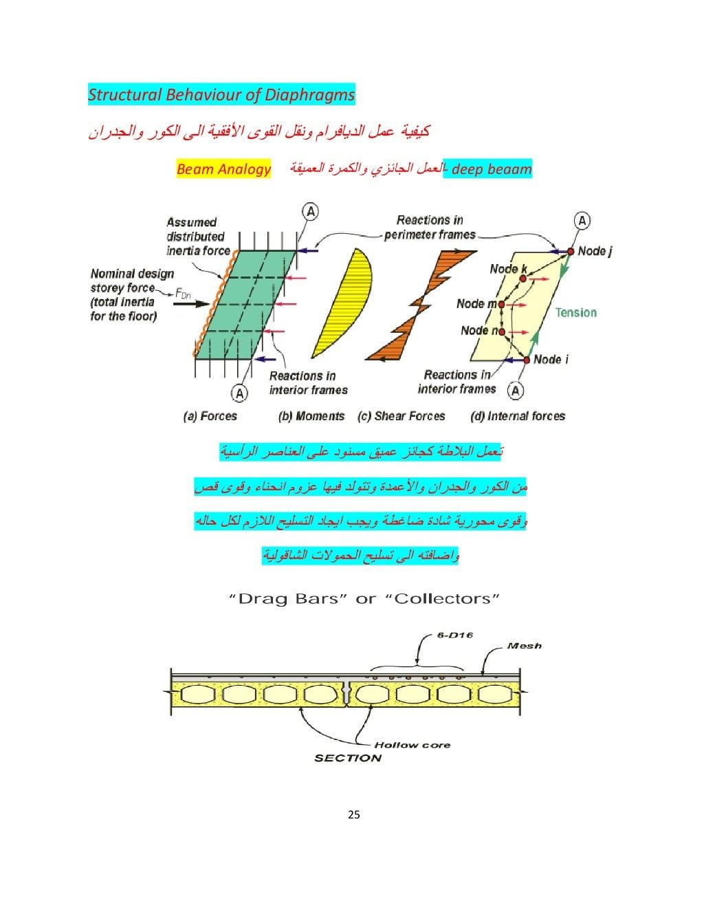 rigid-semi-rigid-flexible-diaphragm-for-seismic-analysis-25-1024.jpg