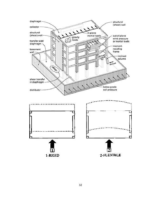 rigid  u2013 semi rigid -flexible