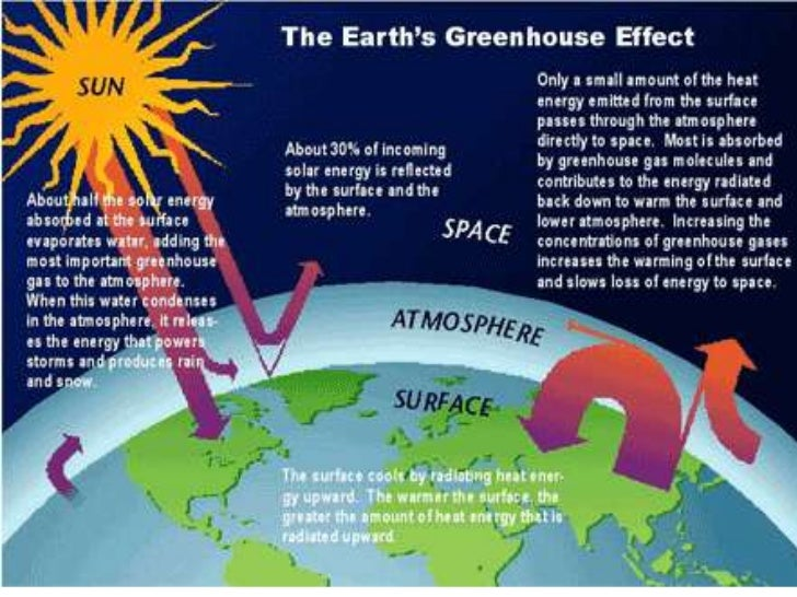 an analysis of the issue of global warning and the concentration of greenhouse gas 17082012 the discovery of global  (to the limited extent they covered the issue)  warned that the world should take active steps to cut greenhouse gas.