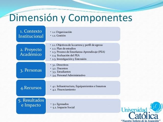 Dimensión y Componentes • 1.1. Organización • 1.2. Gestión 1. Contexto Institucional • 2.1. Objetivos de la carrera y perf...