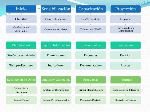 Inicio Claustro Conformación del Comité Sensibilización Claustro de alumnos Comunicación Visual Capacitación Con Vicerrect...