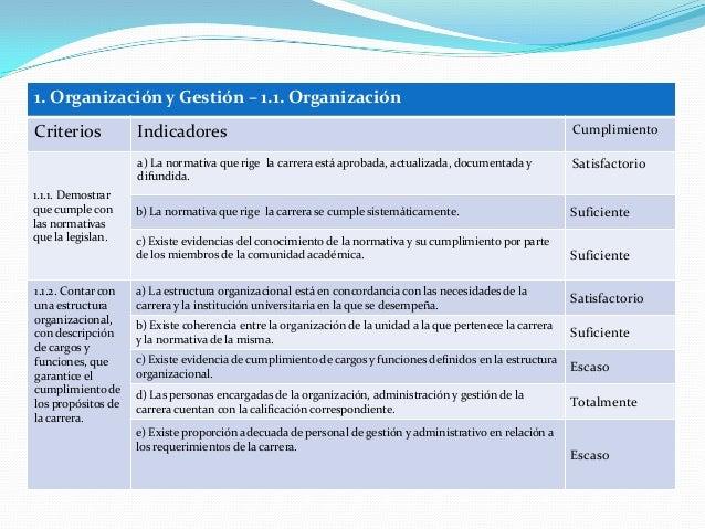 1. Organización y Gestión – 1.1. Organización Criterios Indicadores Cumplimiento 1.1.1. Demostrar que cumple con las norma...