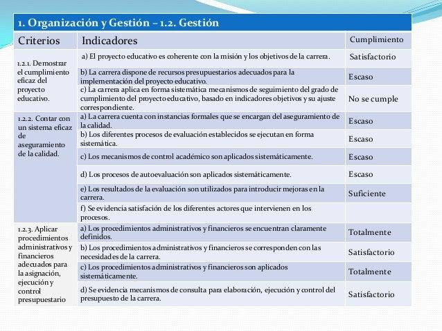 1. Organización y Gestión – 1.2. Gestión Criterios Indicadores Cumplimiento 1.2.1. Demostrar el cumplimiento eficaz del pr...