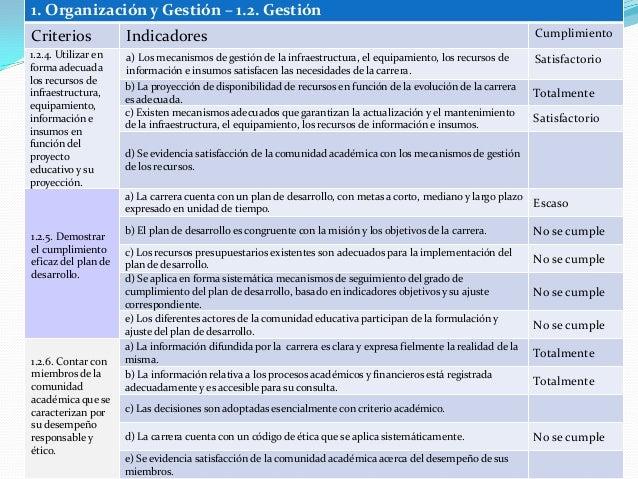 1. Organización y Gestión – 1.2. Gestión Criterios Indicadores Cumplimiento 1.2.4. Utilizar en forma adecuada los recursos...