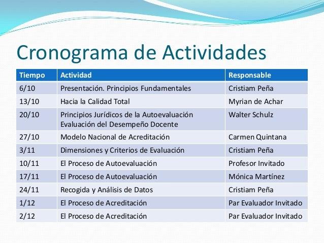 Cronograma de Actividades Tiempo Actividad Responsable 6/10 Presentación. Principios Fundamentales Cristiam Peña 13/10 Hac...