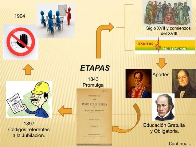 ETAPAS 1843 Promulga 1897 Códigos referentes a la Jubilación. 1904 Siglo XVII y comienzos del XVIII Educación Gratuita y O...