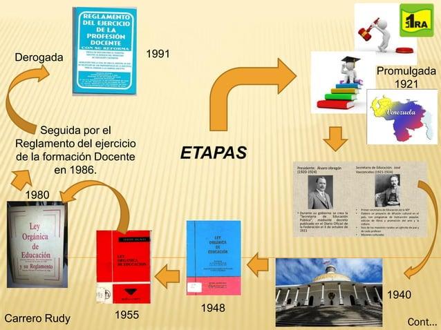 ETAPAS Promulgada 1921 1940 1948 1955Carrero Rudy 1980 Seguida por el Reglamento del ejercicio de la formación Docente en ...