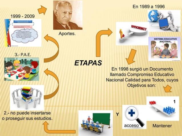 ETAPAS En 1989 a 1996 En 1998 surgió un Documento llamado Compromiso Educativo Nacional Calidad para Todos, cuyos Objetivo...