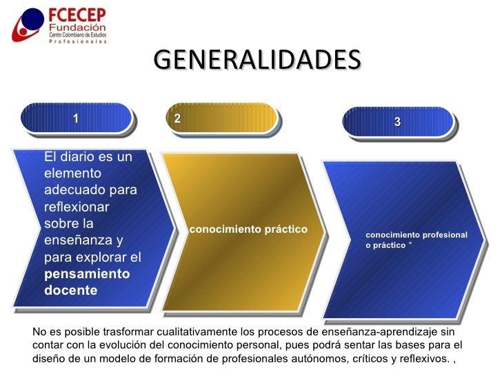 GENERALIDADES 1 2 conocimiento práctico El diario es un elemento adecuado para reflexionar sobre la enseñanza y para explo...