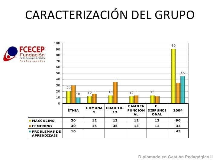 CARACTERIZACIÓN DEL GRUPO Diplomado en Gestión Pedagógica II