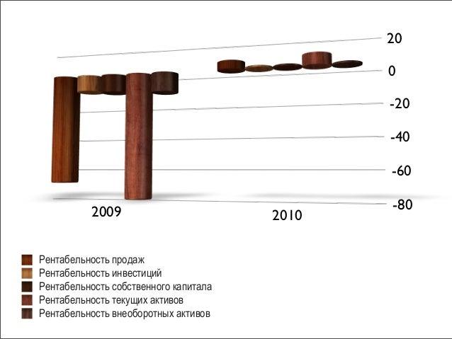 Презентация к дипломной работе  2010Рентабельность продажРентабельность инвестицийРентабельность собственного капиталаРентабельность текущих активовРентабельность внеоборотных активов