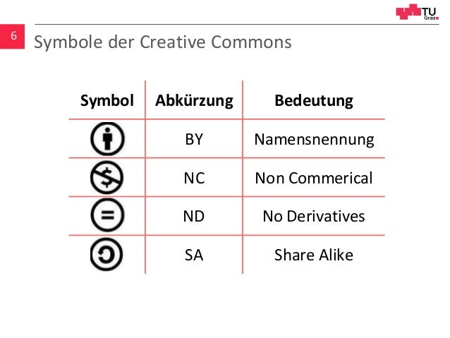 Symbole der Creative Commons6 Symbol Abkürzung Bedeutung BY Namensnennung NC Non Commerical ND No Derivatives SA Share Ali...