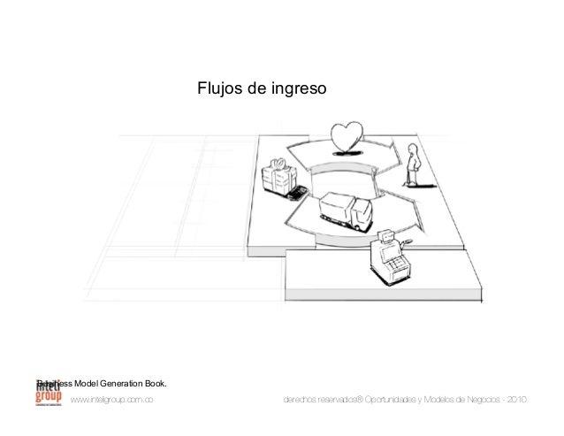 www.inteligroup.com.co derechos reservados® Oportunidades y Modelos de Negocios - 2010 Recursos clave Business Model Gener...
